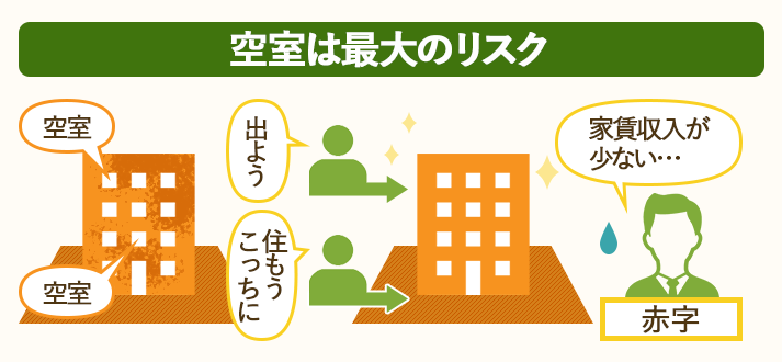 アパート・マンション経営の最大のリスクは空室