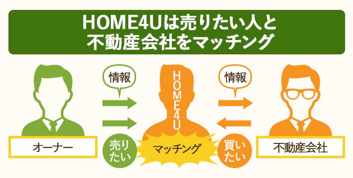 HOME4Uの一括査定は不動産売却をしたい人と不動産会社をマッチングする