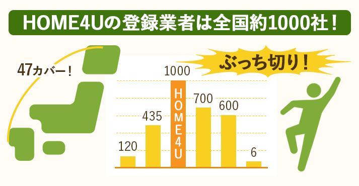 一括査定HOME4Uの登録業者は全国を網羅し1000社