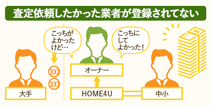 一括査定HOME4Uは査定してほしい業者が登録されていなかったら視野広く検討しよう