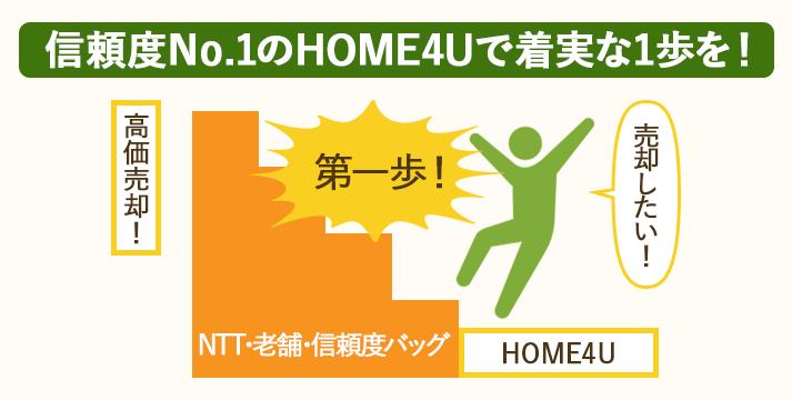 一括査定HOME4Uは不動産売却の第一歩となる信頼できるサービス