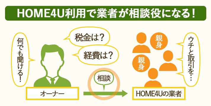一括査定サービスHOME4U は査定を依頼した業者が不動産売却の相談役にもなる