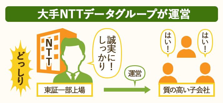 一括査定HOME4UはNTTデータグループ運営で信頼できる
