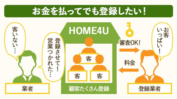 一括査定HOME4Uはが無料なわけは登録業者がお金を払うから