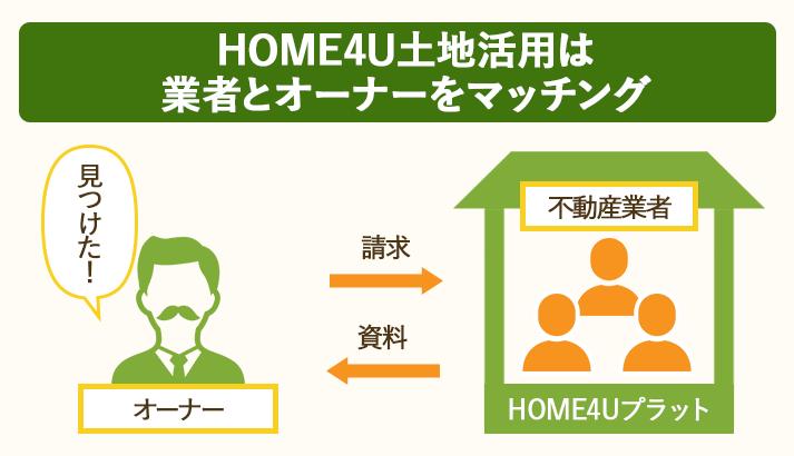 HOME4U土地活用は業者とオーナーをマッチングする一括資料請求サイト