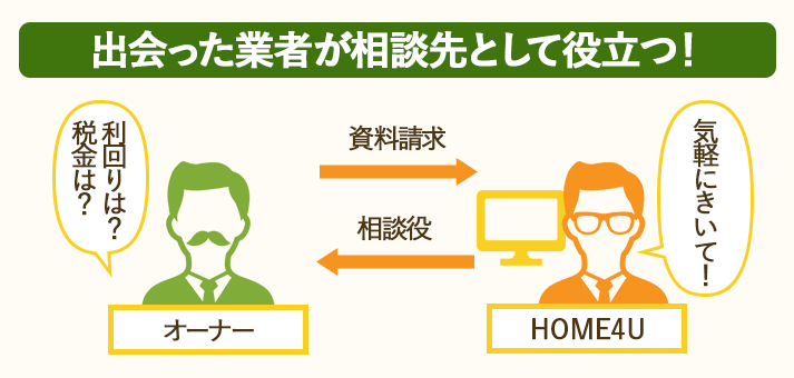 HOME4U土地活用は資料請求してマッチングした業者が相談先になる