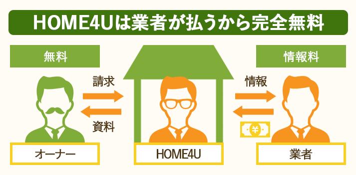 HOLME4U土地活用の一括資料請求は業者が情報料払うので利用者は完全無料
