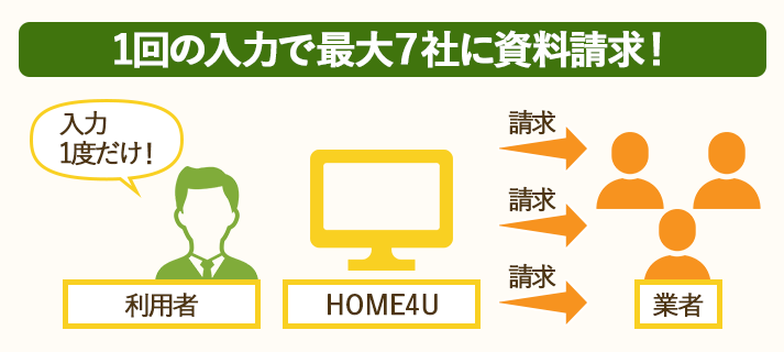 HOME4U土地活用の一括資料請求は1回の入力で最大7社に請求できる
