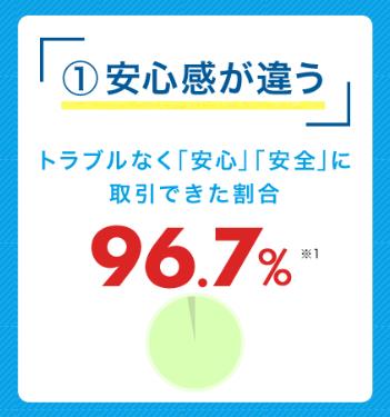 すまいバリュー利用者の96.7%はトラブルなく売却できている