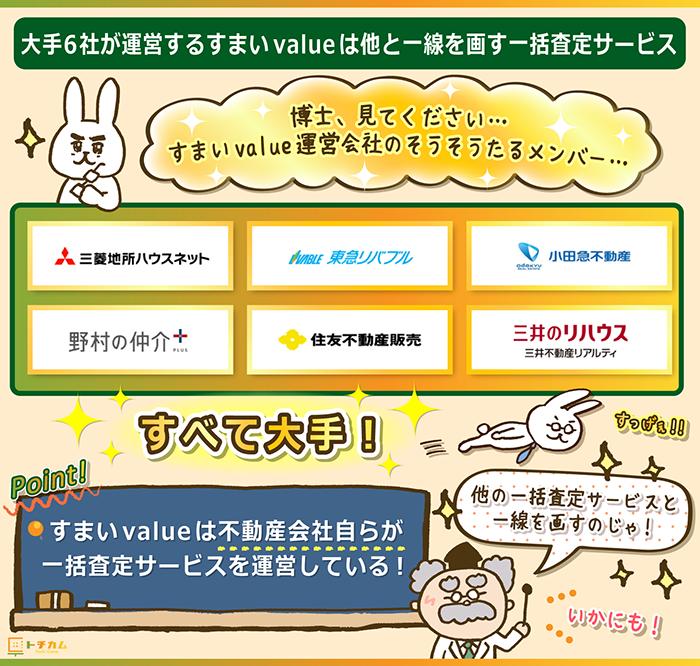 すまいValueは運営会社が全て大手で他のサイトとは一線を画す一括査定サービス