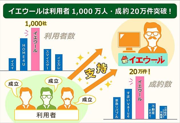 イエウールの利用者は1,000万人で成約件数は20万件突破でダントツ
