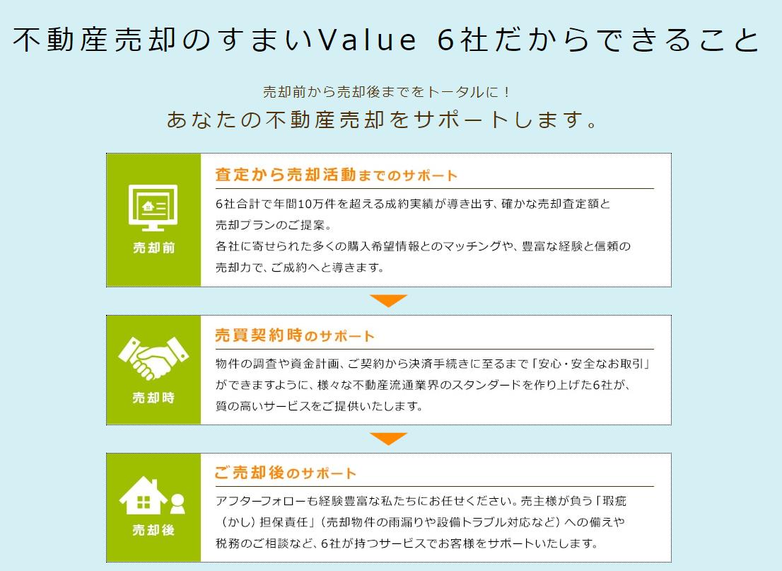 一括査定サイトすまいValueは売却後のサポートも充実