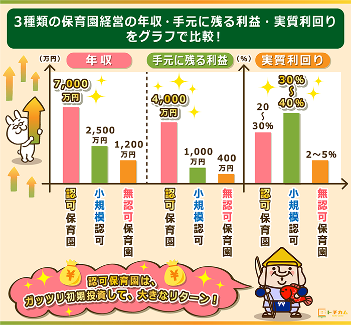 認可保育園と小規模認可保育園と無認可保育園を年収と手元に残る利益と実質利回りのグラフで比較