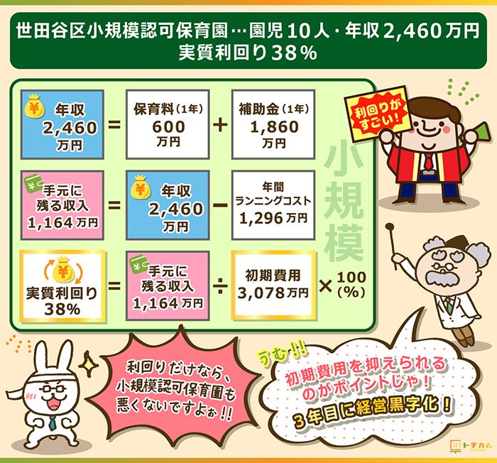 世田谷区小規模認可保育園は園児10人で年収は2,460万円実質利回りは38%