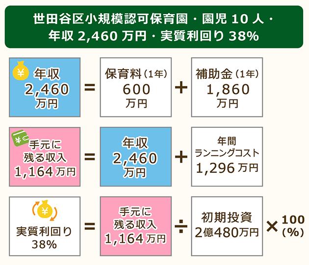 世田谷区小規模認可保育園園児10人実質利回り38%