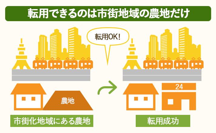転用できるのは市街地域の農地だけです。