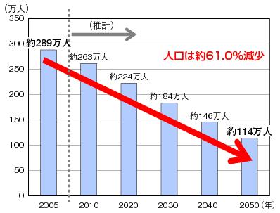 人口減少を示すグラフ