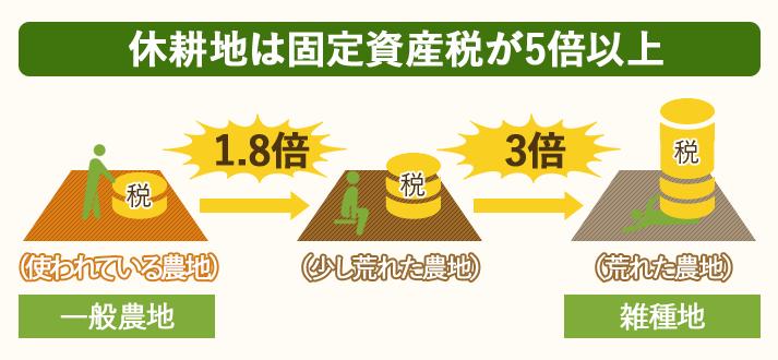 休耕地は固定資産税が通常の5倍以上かかる