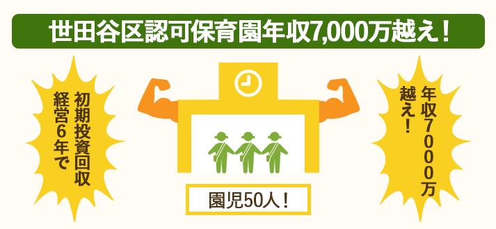世田谷区認可保育園は年収が7,000万円超える