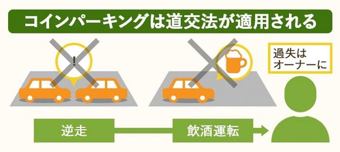 コインパーキングは道交法の適用内
