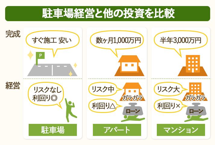 土地なしから始める駐車場経営と他の投資を比較