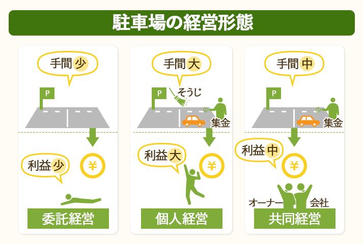 土地なしの場合の駐車場の経営形態