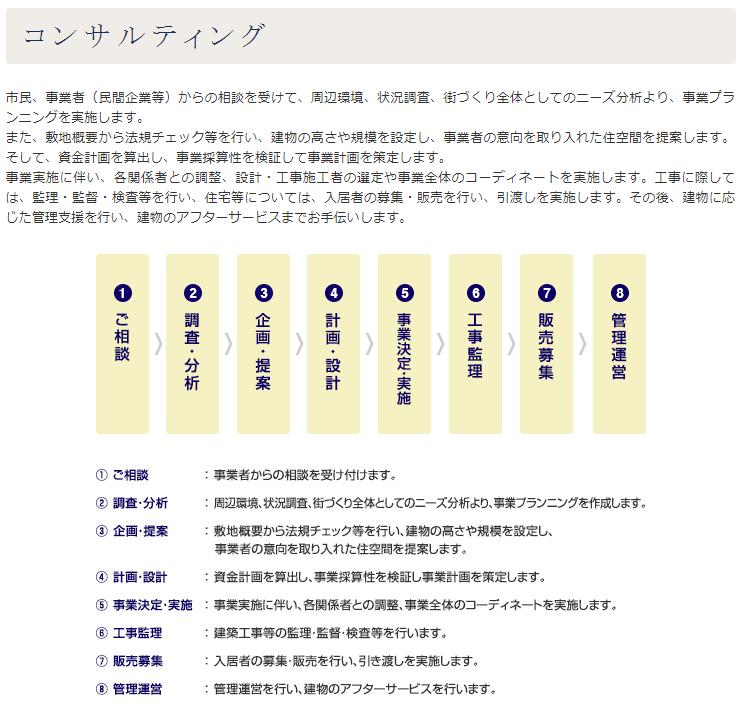 横浜市住宅供給公社の土地活用コンサルティングの取り組み