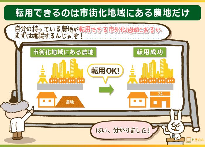 転用できる農地は市街化地域の農地のみ
