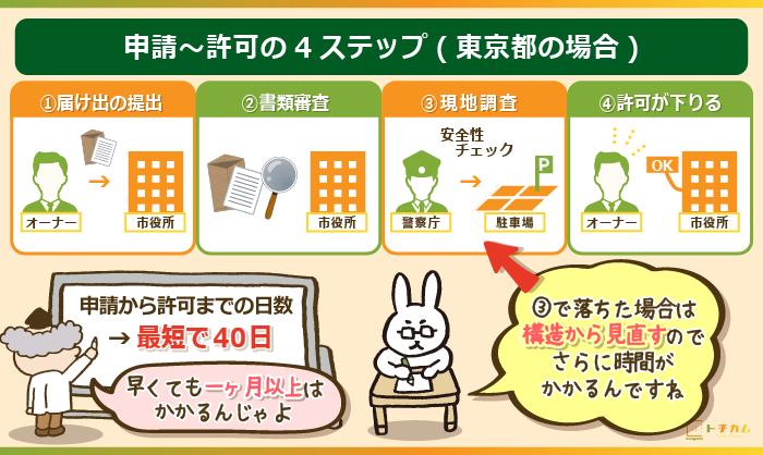 申請~許可の4ステップ(東京都の場合)