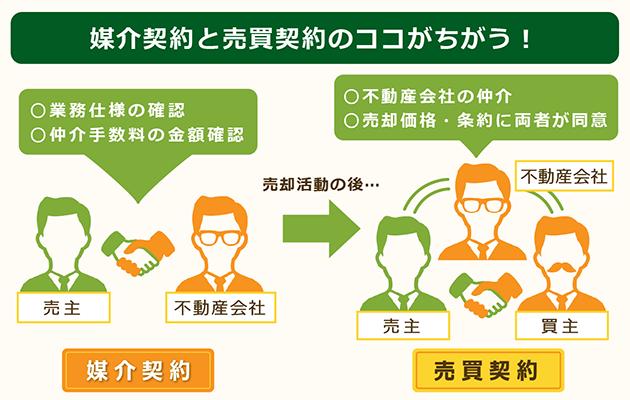 媒介契約と売買契約の違いを図説