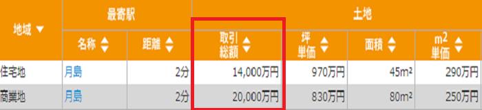 東京都中央区佃付近の土地実勢価格