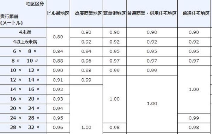 奥行価格補正率