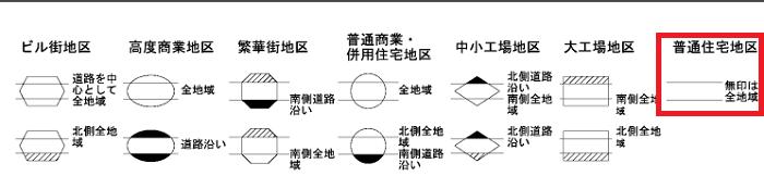 路線価図の記号説明
