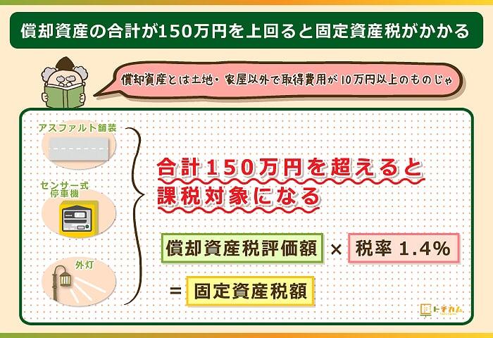 償却資産の合計が150万円を超えると固定資産税がかかる