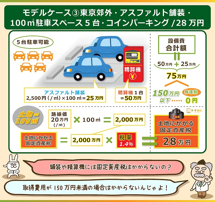 取得費用が150万円以下の場合は固定資産税がかからない