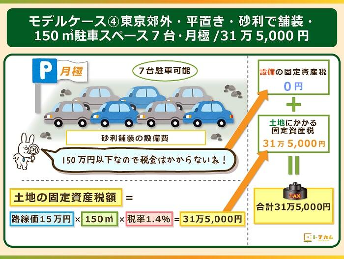 設備の取得費用は150万円以下なので土地のみに固定資産税がかかる