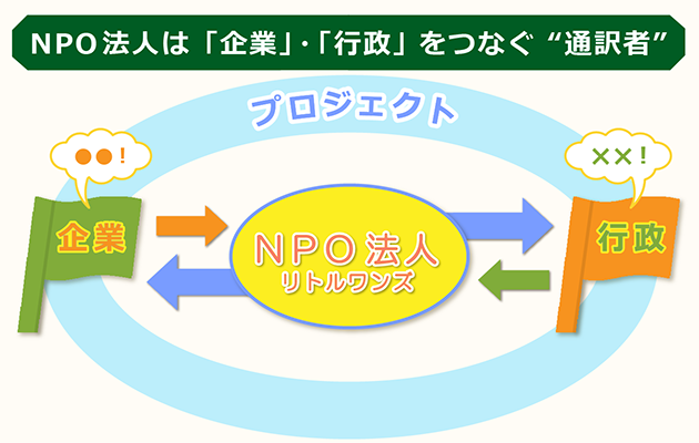 NPO法人が果たす企業・行政間の通訳者機能