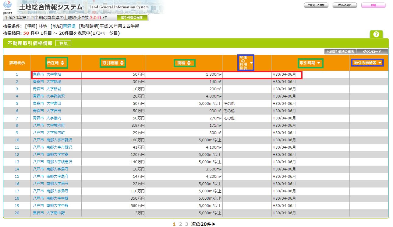 国土交通省不動産総合情報システム青森県の取引価格と面積