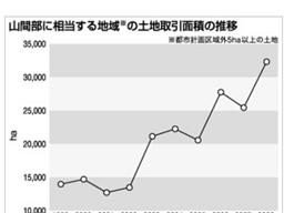 山林の売買取引は増加している