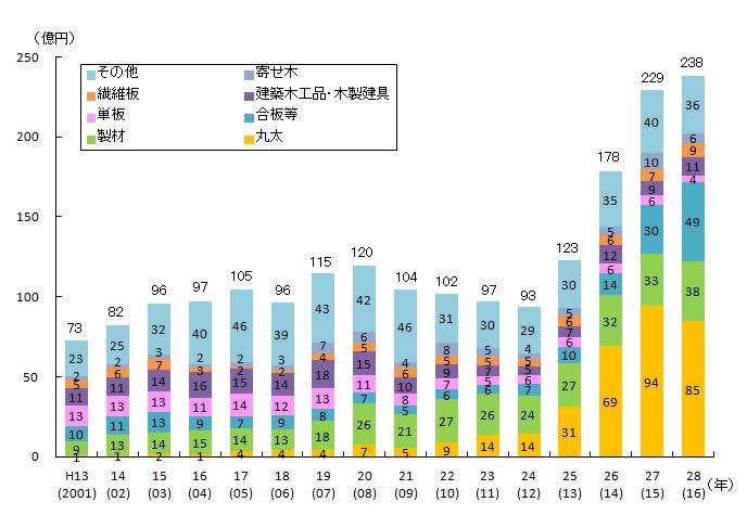 日本産木材の需要増加のグラフ