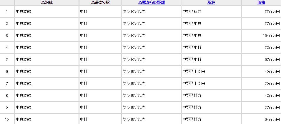 レインズの物件取引情報検索結果画面(左半分)