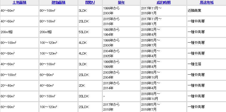 レインズの物件取引情報検索結果画面(右半分)