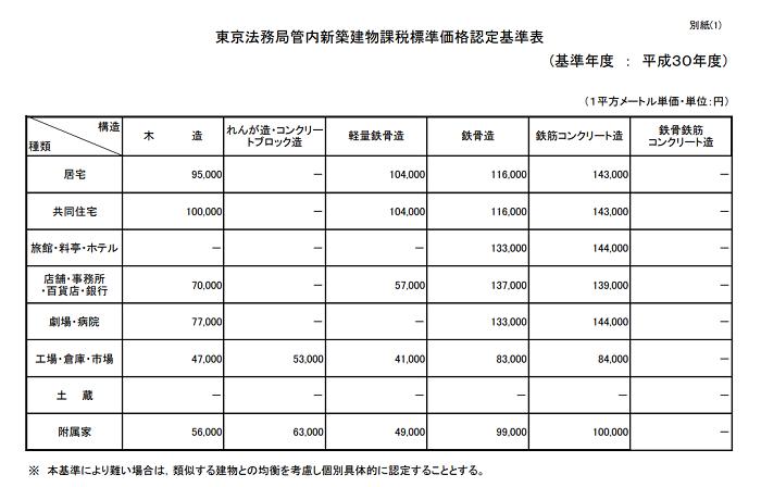 新築物件課税標準価格基準表法務局
