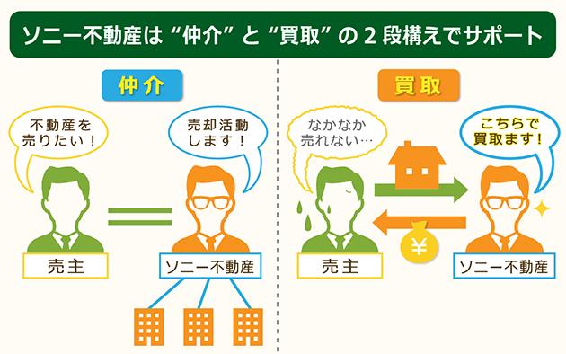 ソニー不動産のサポートは仲介と買取の2段構え