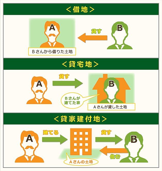 借家・貸宅地・貸家建付家の三種類