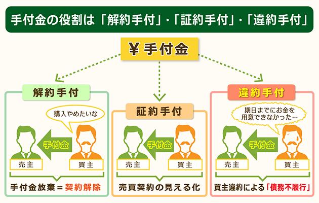 手付金の3つの役割「解約手付」・「証約手付」・「違約手付」