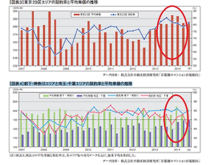 2014消費税増税前後の不動産の価格の推移