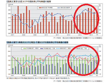 2014 消費税増税前後の分譲マンションの価格の推移