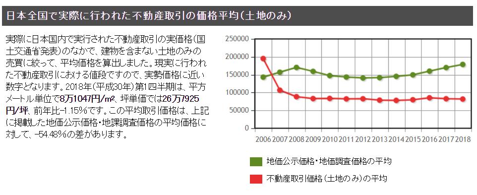 不動産取引の価格平均
