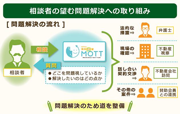 NPO法人MOTTによる相談から解決までのアプローチ